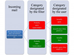 Wagner - Spam filter diagram